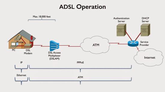 اینترنت VDSL در عمل چه تفاوت هایی با ADSL دارد؟